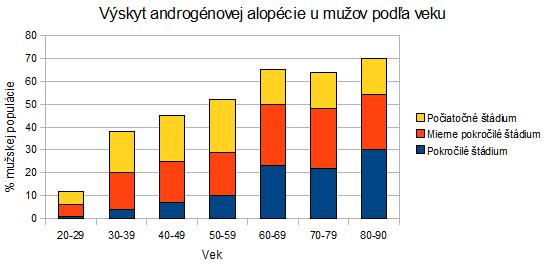 Výskyt androgénovej alopécie u mužov podľa veku